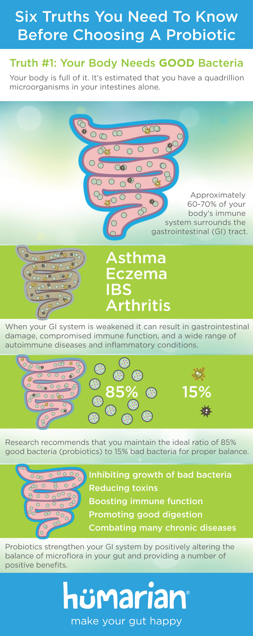 Infographic - Video Series - Truth #1: Your Body Needs Good Bacteria | The Six Truths You Need to Know Before Choosing a Probiotic | Humarian